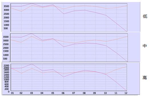 客流量变化曲线
