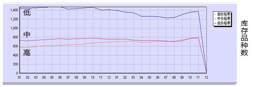 库存品种数变化曲线